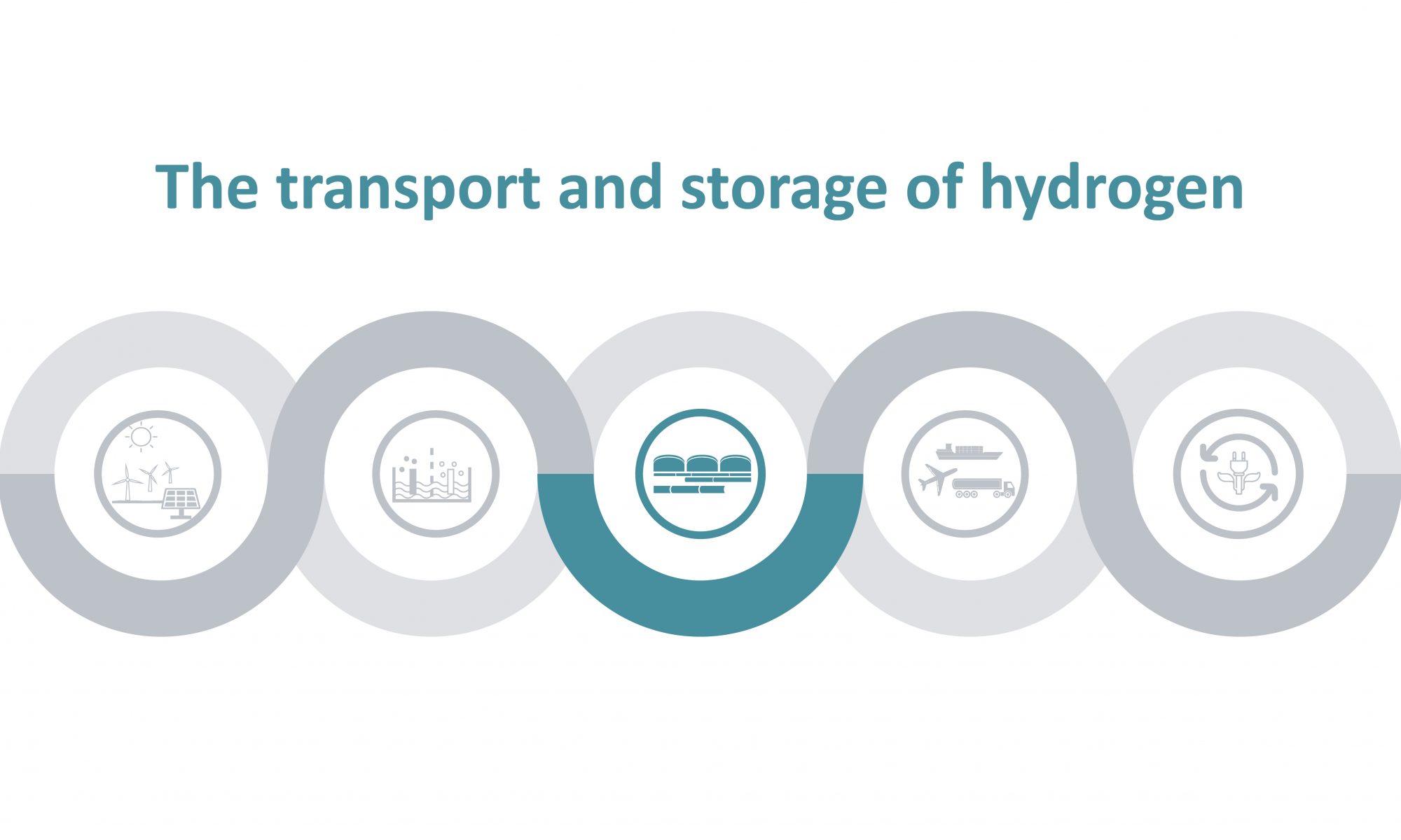 Grafische Darstellung der Wertschöpfungskette von Wasserstoff, die dritte Phase des Transports und die Speicherung von Wasserstoff ist eingefärbt.