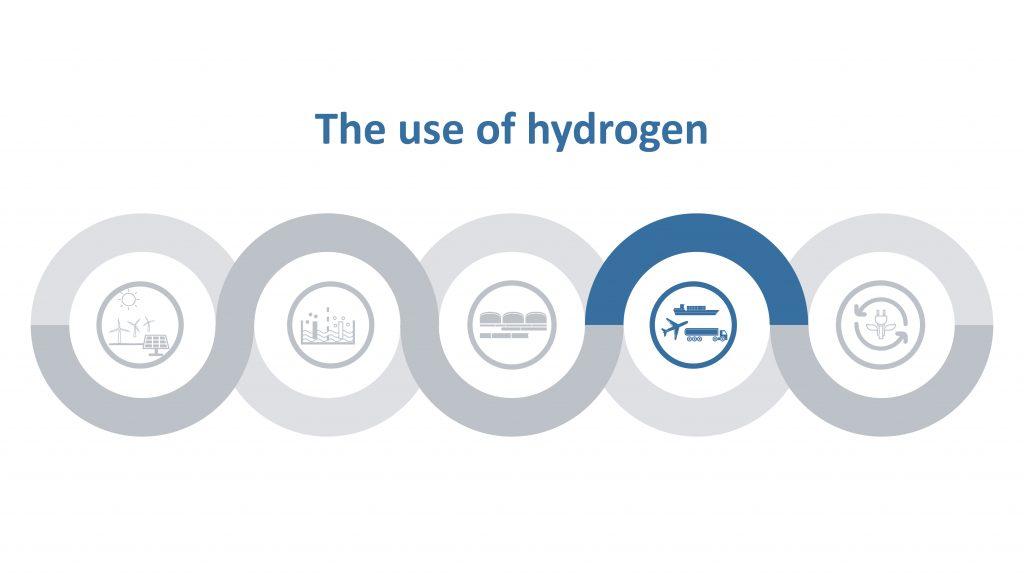 Wertschöpfungskette von Wasserstoff, 4. Phase der Nutzung von Wasserstoff ist hervorgehoben