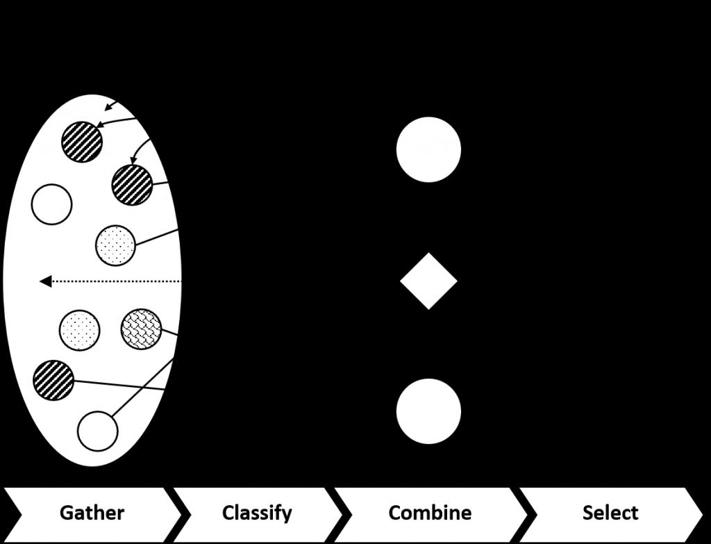 4 Step Creation Method